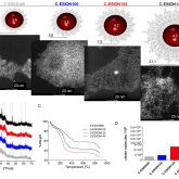 Tuning MRI contrast with the organic coating
